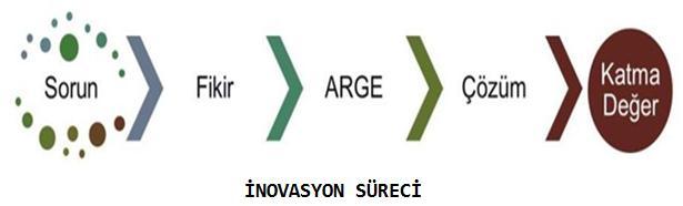 inovasyon süreçleri